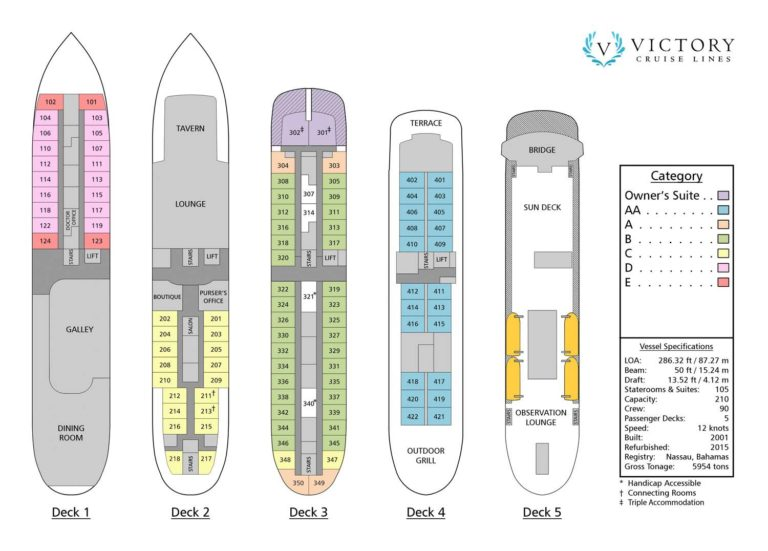 Deck Plan of the Victory 1