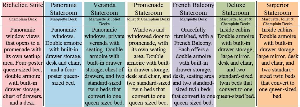 Stateroom Categories